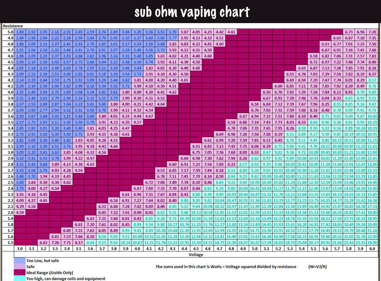 Sub Ohm Vaping Guide Ecigopedia