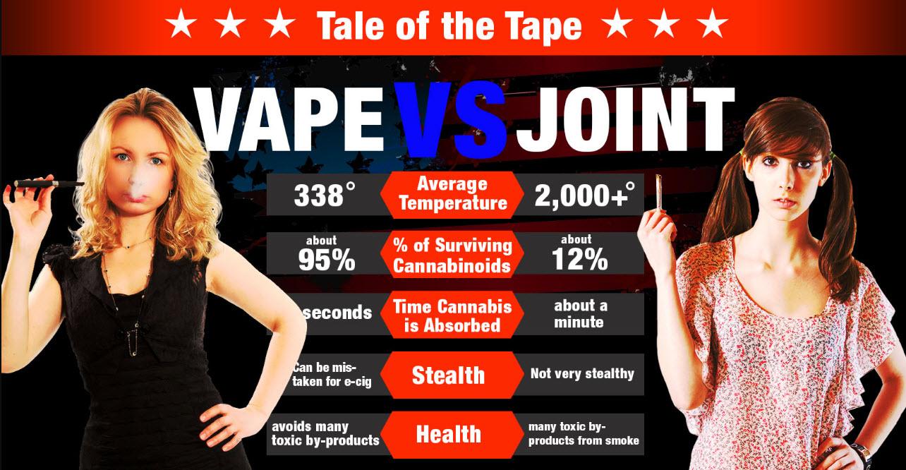 Is Vaping Like Smoking Weed